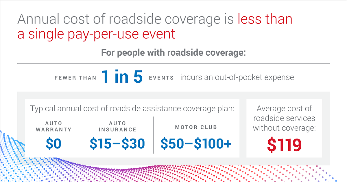 For most drivers, roadside assistance coverage is cheaper than paying for a tow truck or service out-of-pocket.