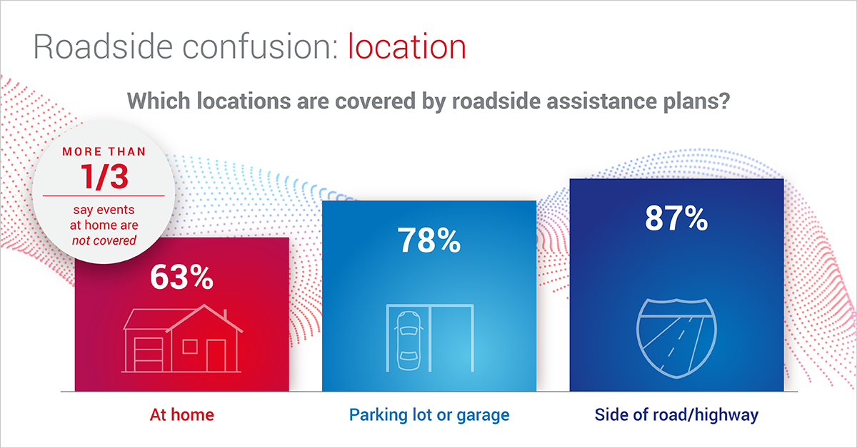 Many consumers aren't sure which locations are covered by a typical roadside assistance plan.