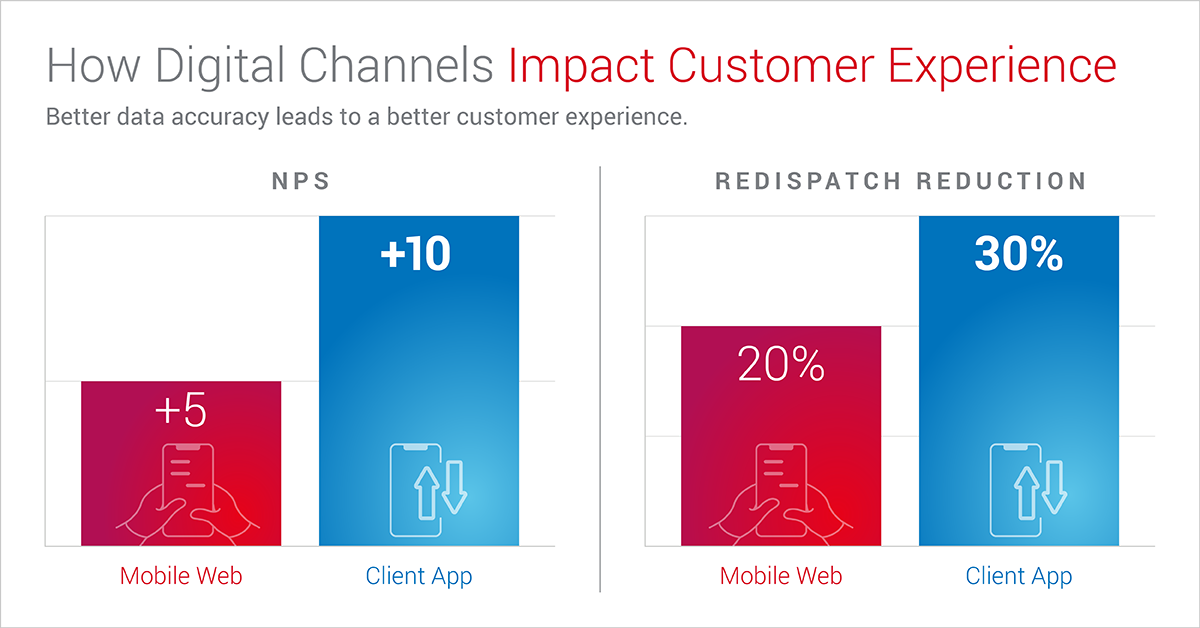 Digital channels help provide a better customer experience during roadside events
