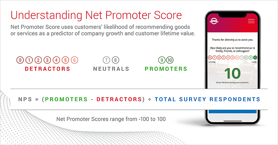 Net Promoter Score measures customers' likelihood of recommending goods or services as a predictor of company growth.