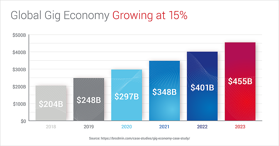 BlogImage_GlobalGigEconomyGrowing_Aug2021_1200x628_V2