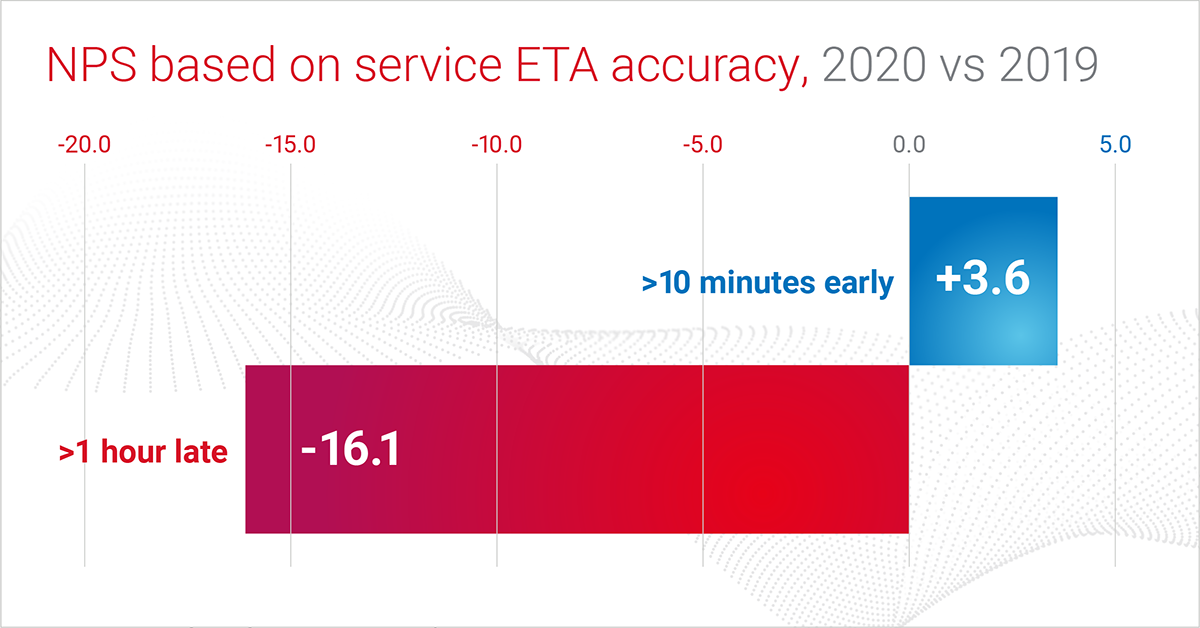 NPS based on service ETA accuracy, 2020 vs 2019