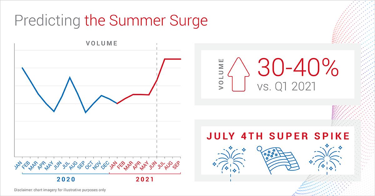 BlogImage_SummerSlam_Predictions_Apr2021_V3