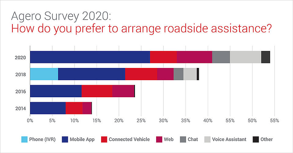 Consumer preference for requesting roadside assistance via digital channels continues to grow dramatically.