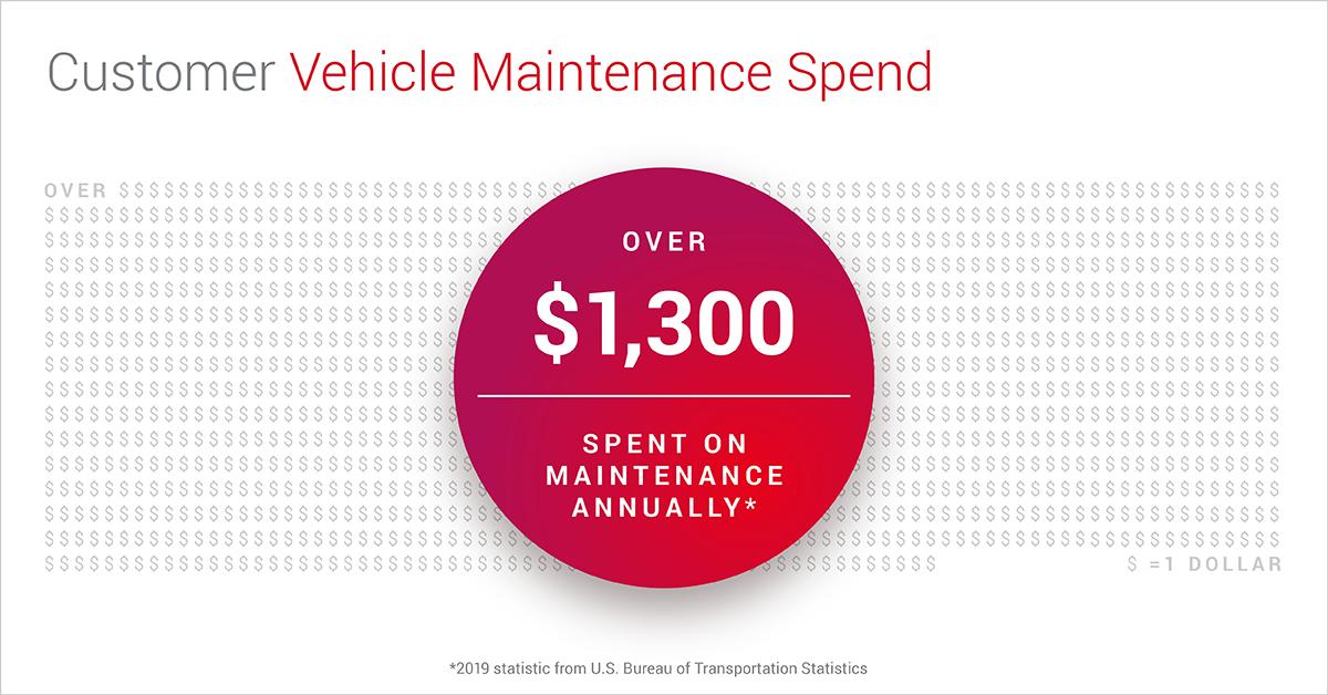 BlogImage_Vehicle_Maintenance_Spend_1200x628_V2-1