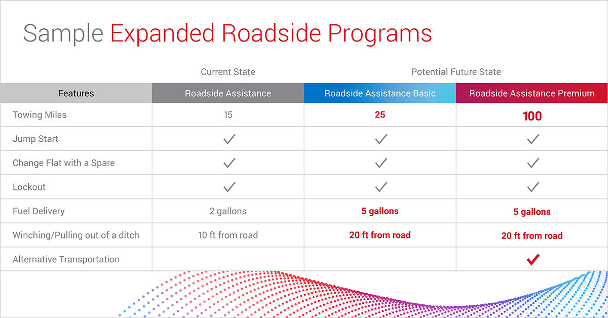 blog-consumer-insights-expanded-roadside-1200x628