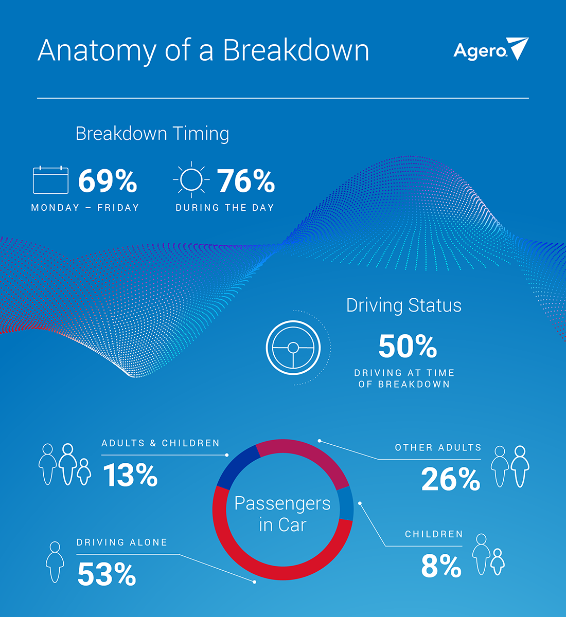 blog-image-anatomy-of-breakdown-infographic-jan2020-01