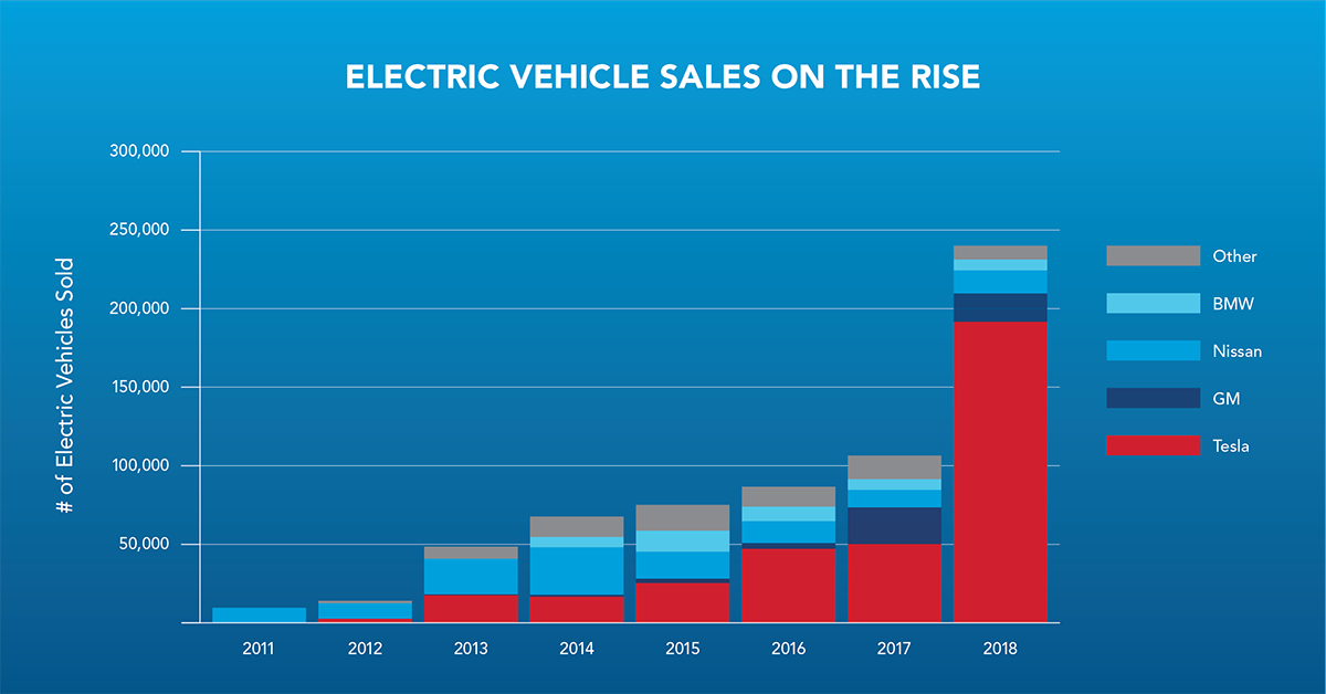blog-image-ev-sales-on-rise