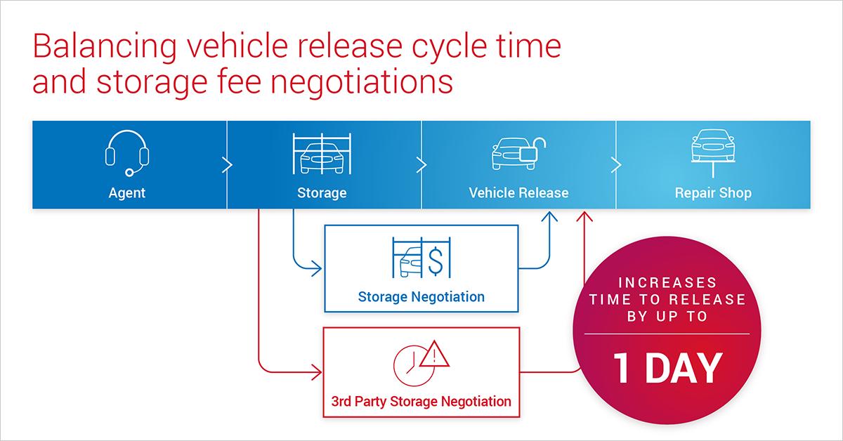 blog-image-storage-negotiation-vehicle-release-1200x628