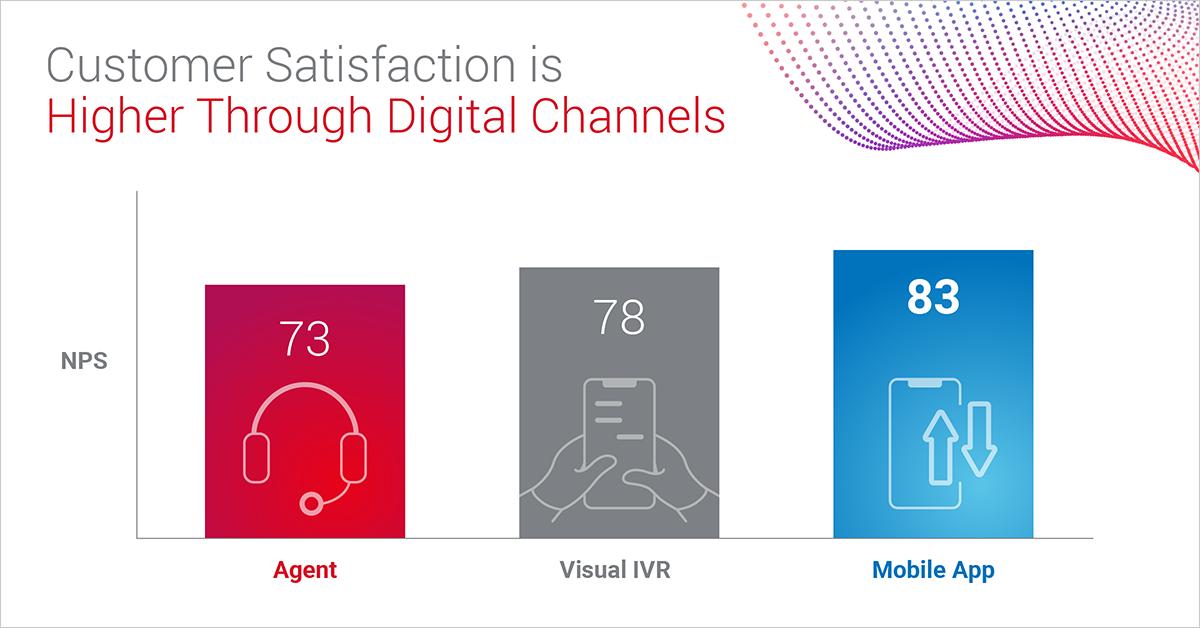 customer-safisfaction-digital-channels-1200x628