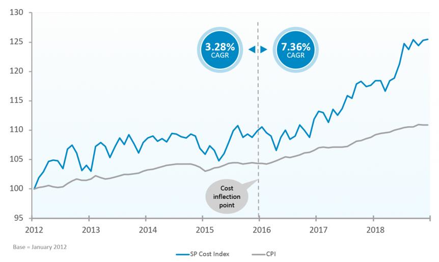sp-cost-index-chart2